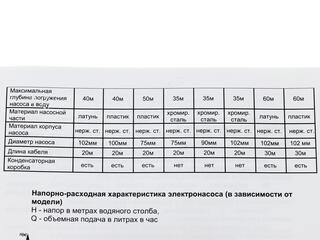 Погружной насос Вихрь СН-100B