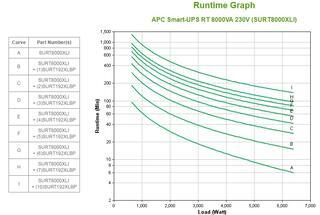ИБП APC Smart-UPS RT 8000VA [SURT8000XLI]