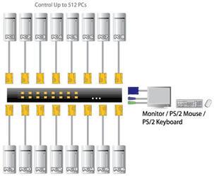 "[ATEN CS-1216А] Переключатель Switch 19"", электронный, VGA/SVGA+KBD+MOUSE, 1\>16 компьютеров/блоков/портов/port PS2, с KVM-шнурами PS/2 2х1.8м."