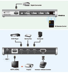 [ATEN VS-481A] Переключатель HDMI, 4 \> 1 монитор, 1920x1200@60Hz, 20 метр.