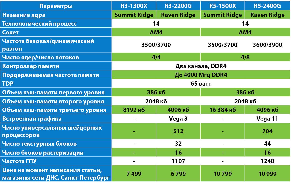 e26a8fa34c49 Хотя по цифровому индексу R3-2200G вроде как следовало бы сравнивать с  R3-1200, а R5-2400G - соответственно, с R5-1400, но на деле оказывается, ...