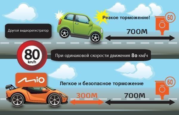 Avtotovary - Preduprezhdeniya o dorozhnyh radarah Mio Smart Alert sposobstvuyut snizheniyu avariynosti