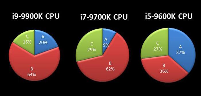Kompyutery i komplektuyushcie - Kak razognat protsessor Intel Core 9-go pokoleniya do 5 GGts na materinskoy plate MSI serii Z390. Neskolko prakticheskih sovetov