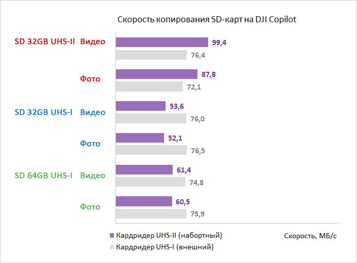 Periferiya - Obzor avtonomnogo nakopitelya LaCie DJI Copilot