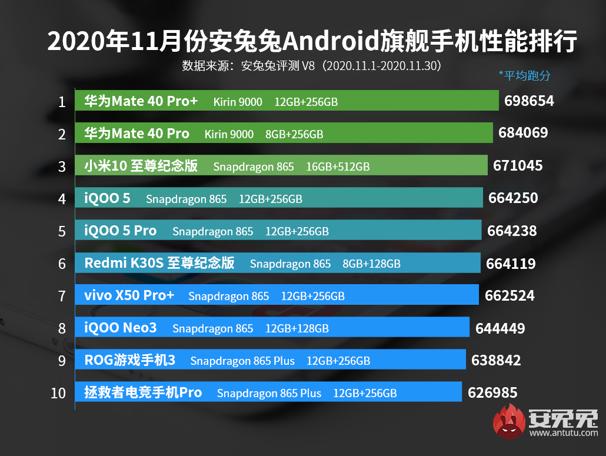 AnTuTu: топ-10 самых производительных Android-смартфонов за октябрь 2020 года - Rozetked.me