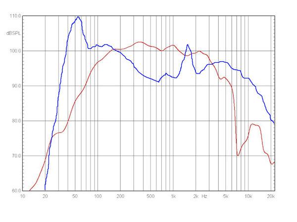 Как выбрать хорошую акустику в автомобиль - типы динамиков и их отличие