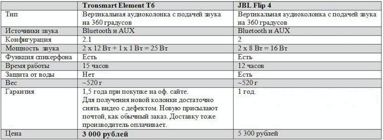Обзор Tronsmart Element T6 Plus — настоящий убийца JBL