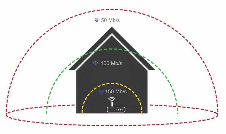 SPEEDTEST - проверить скорость интернета онлайн - тест скорости интернета на телефоне и компьютере