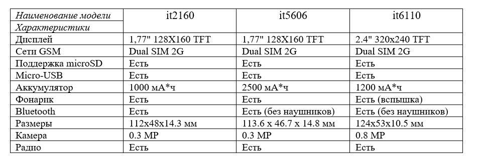 Smartfony i aksessuary - Obzor treh knopochnyh bratev: itel it2160, it5606 i it6110