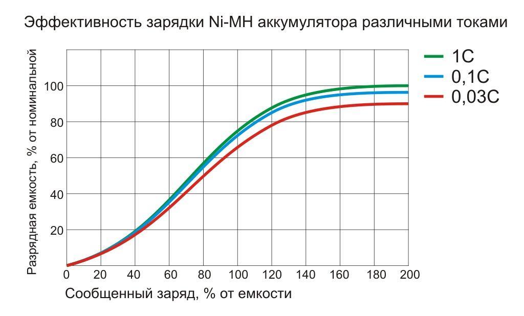 Ofisnaya i torgovaya tehnika - Kak vybrat zaryadnoe ustroystvo dlya akkumulyatorov