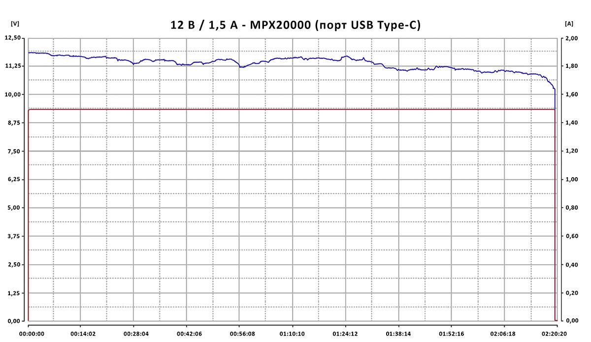 Smartfony i aksessuary - Obzor vneshnih akkumulyatorov HIPER Power Bank MPX15000 i HIPER Power Bank MPX20000