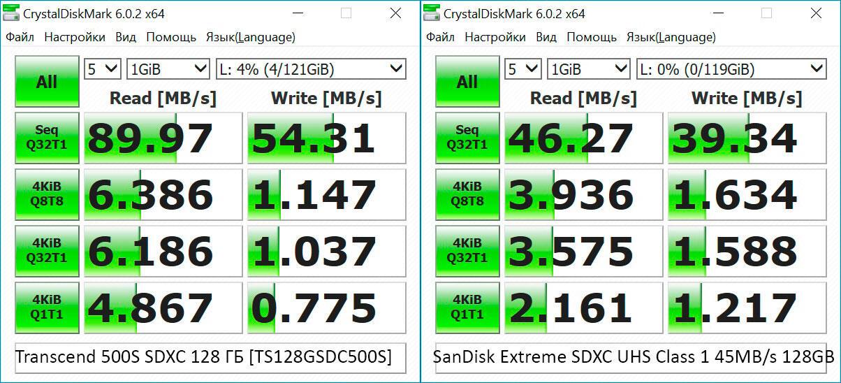 Periferiya - Karta pamyati Transcend 500S SDXC 128 GB [TS128GSDC500S]
