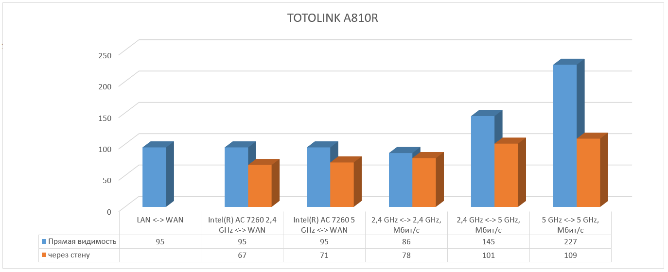 Setevoe oborudovanie - Dvuhdiapazonnyy marshrutizator TOTOLINK A810R
