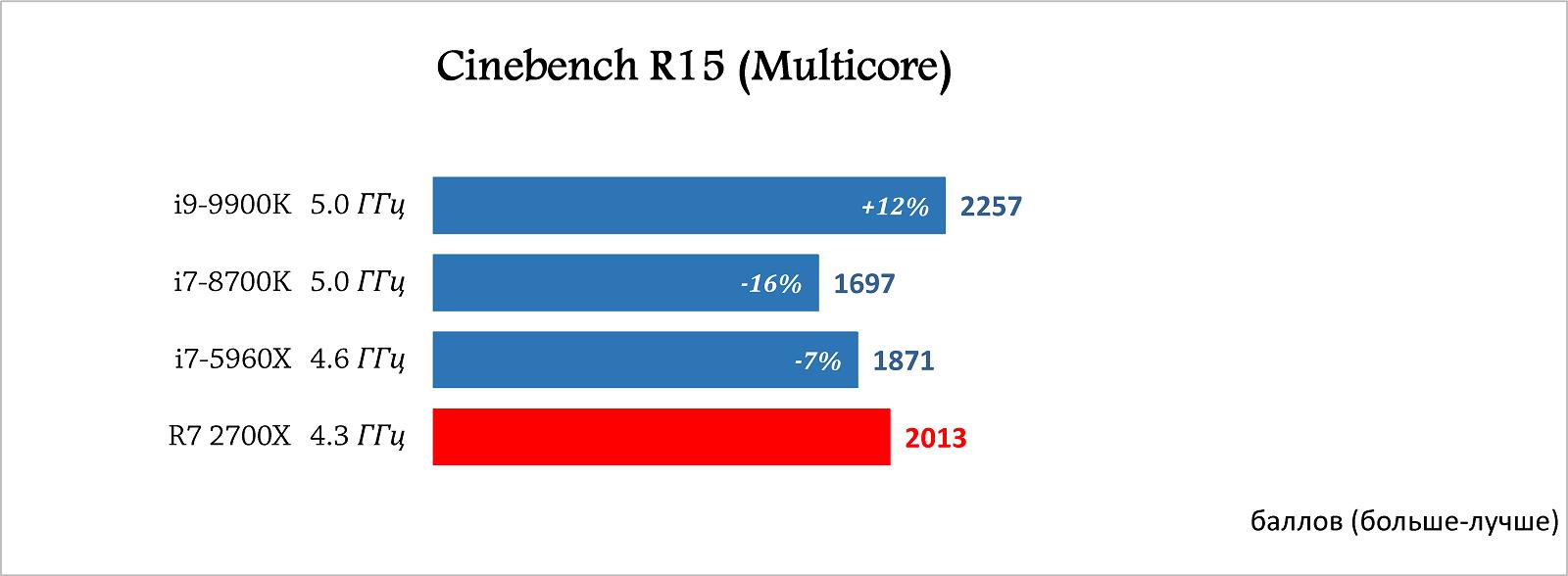 Kompyutery i komplektuyushcie - Obzor i testirovanie protsessora Intel Core i9-9900K: lider oktagona?