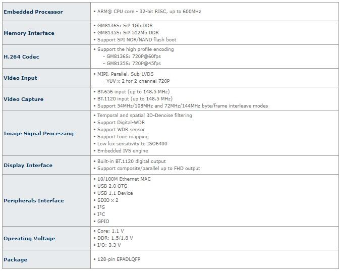 Avtotovary - Obzor videoregistratora DEXP Ring