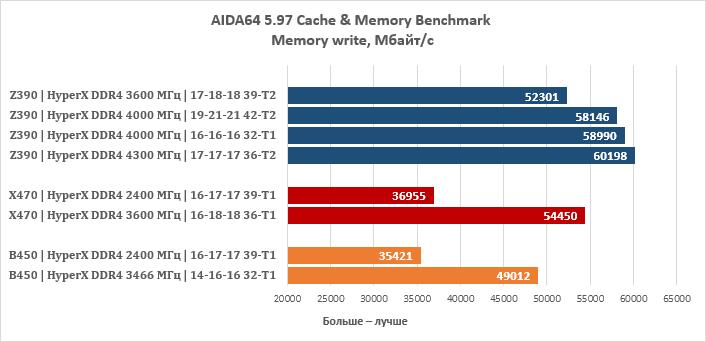 Kompyutery i komplektuyushcie - Obzor i test operativnoy pamyati HyperX Predator RGB 4000 MGts 2h8 Gb