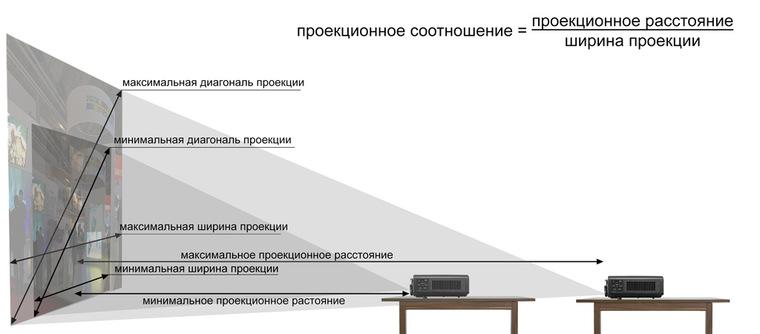 От чего зависит разрешения проектора