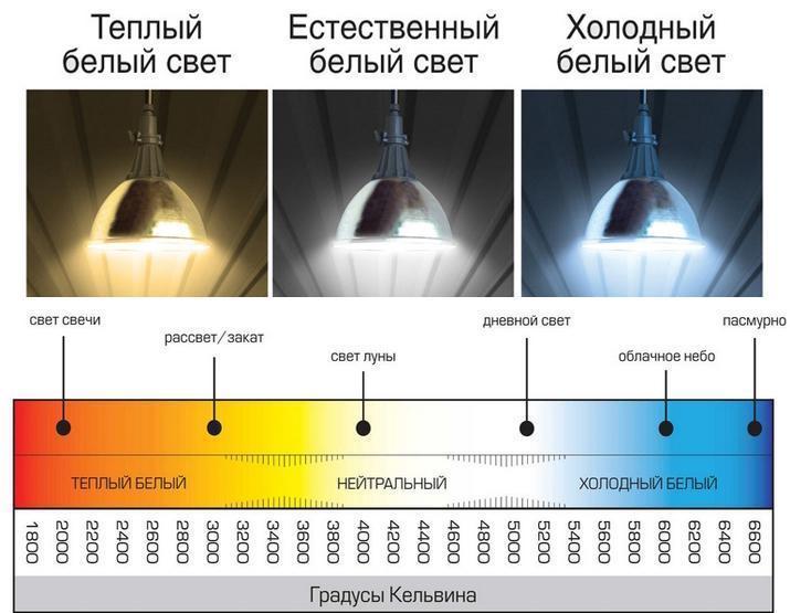 Более подробная шкала с указанием цветовой температуры различных источников света
