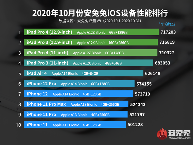iPad Pro 2020 vs. iPad Pro 2021 Buyer's Guide - MacRumors