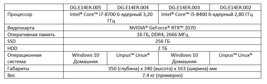 Kompyutery i komplektuyushcie - Obzor kompaktnogo igrovogo kompyutera Predator Orion 3000 (DG.E14ER.005)