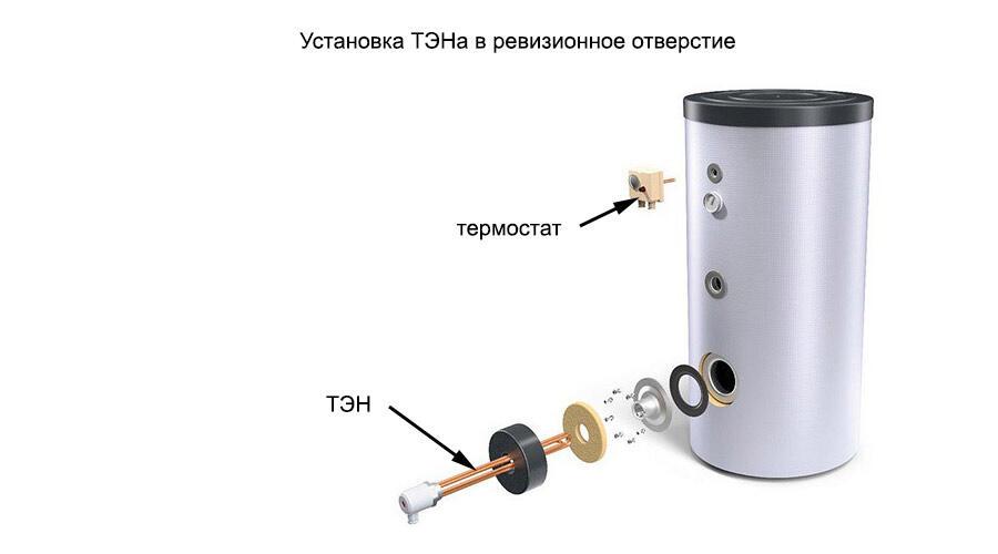 Bytovaya Tehnika - Kak vybrat boyler kosvennogo nagreva (2019)